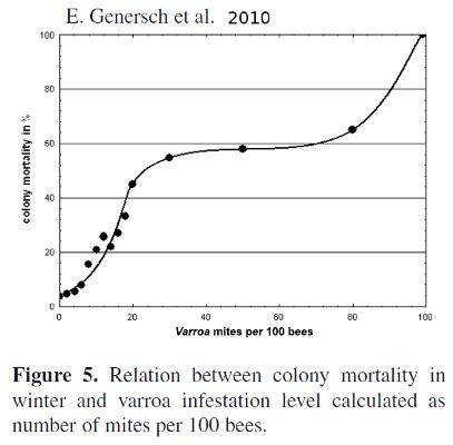mortalité des colonies en fonction de l'infestation varroa