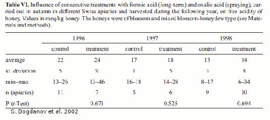 Traitement d'acide formique et oxalique au printemps