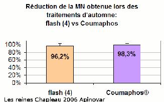 Efficacit233; flash formique vs coumaphos