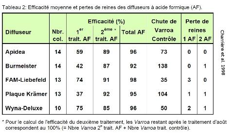 Efficacit233; des diffuseurs lents d'acide formique