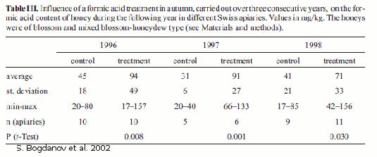 Traitement d'acide formique 224; l'automne